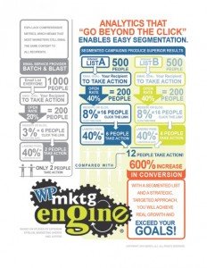 Targeted emails increase clickthroughs by 161%