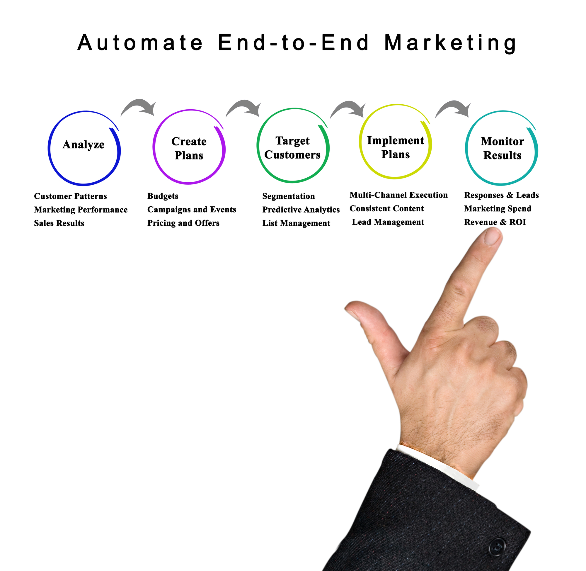Content and Marketing Automation – A Match Made in Marketing Heaven