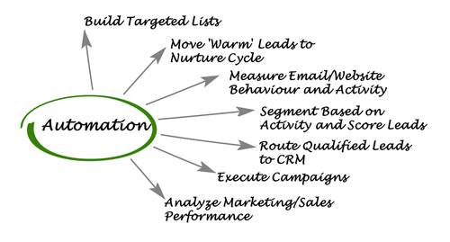 Marketing Automation Isn't Just for Email and Nurturing Sequences